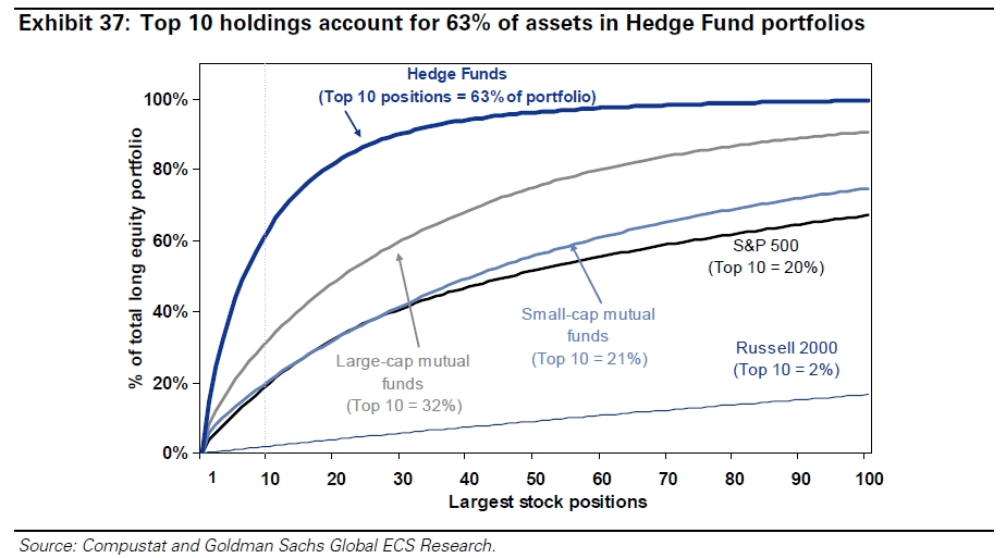 Goldman Sachs Hedge Fund Trend Monitor | Meb Faber Research