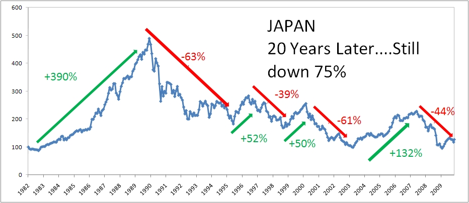 japanese economic history A chronology of key events in the history of japan a chronology of key events in the history of japan japan profile - timeline 20 february 2018 share this with facebook late 1920s - extreme nationalism begins to take hold in japan as world economic depression hits.