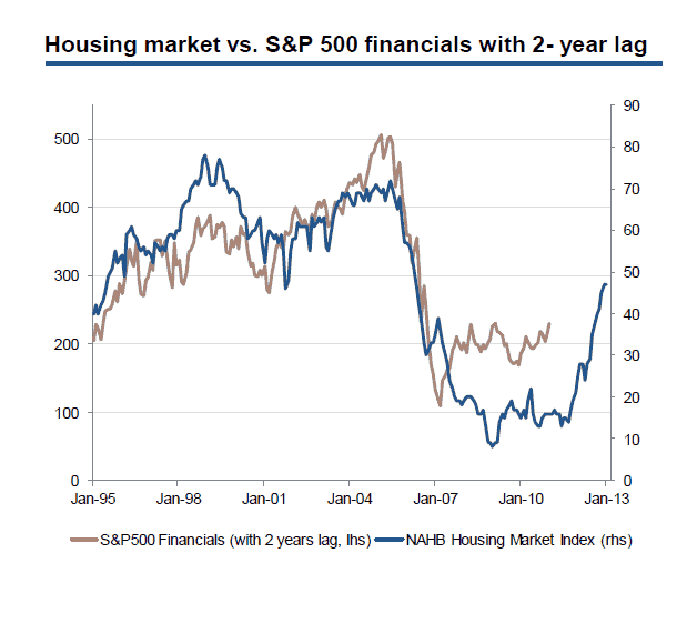 housing market research papers Housing market: key economic  housing starts and completions have increased from the lows observed in late 2008 and early 2009 but  commons briefing papers.
