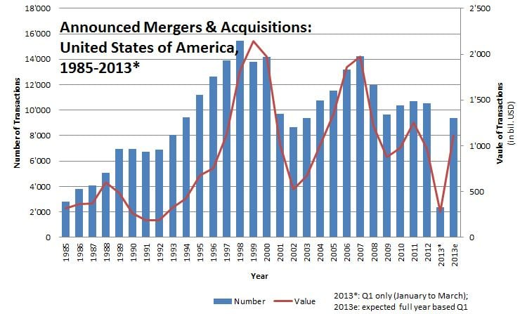 figure_announced mergers & acquisitions (united states of america)