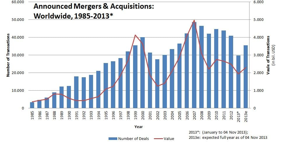 figure_announced mergers & acquisitions (worldwide) (1)