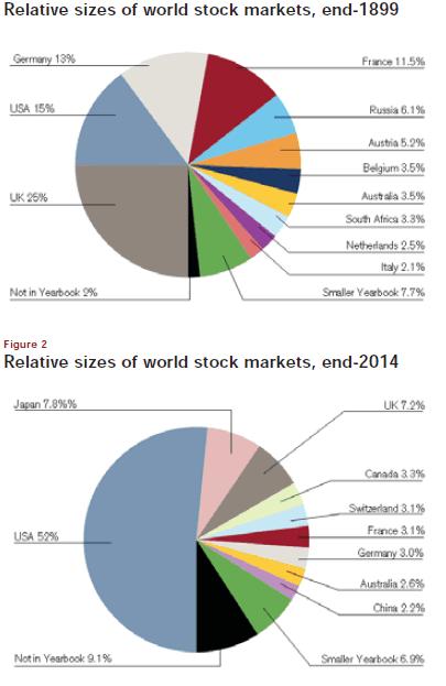 credit suisse global investment returns sourcebook 2014 pdf