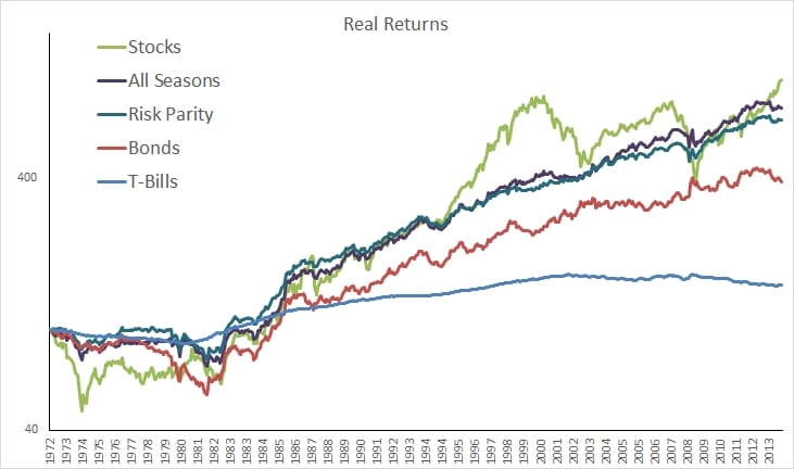 CHAPTER 4 – THE RISK PARITY AND ALL SEASONS PORTFOLIOS | Meb
