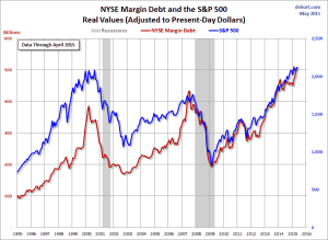NYSE-margin-debt-SPX-since-1995