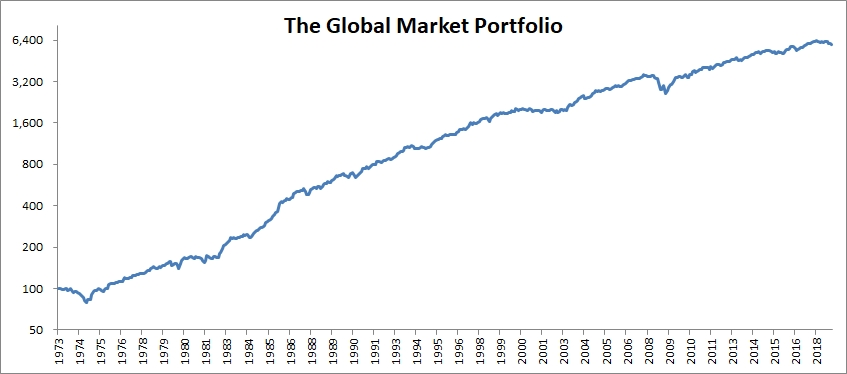 Nobody Wants to Invest in Your Shit | Meb Faber Research - Stock Market and Investing Blog